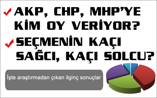 Türkiye'nin yüzde kaçı Atatürkçü?