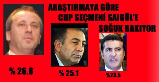 CHP seçmeni Sarıgül'e soğuk