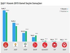 Şişli'de CHP %3, AKP'de %5 oyunu artırdı