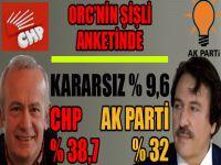 Şişli'de ORC'nin anketinde: CHP % 37,8, Ak Parti %32